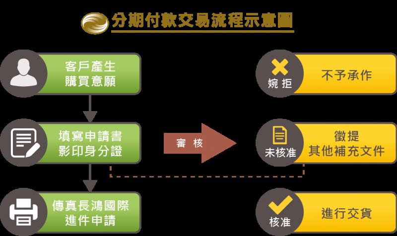 長鴻國際-04